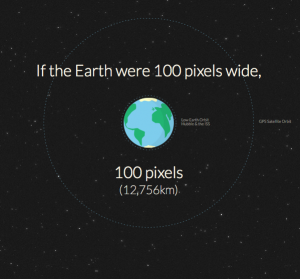 If the Earth were 100 pixels wide...