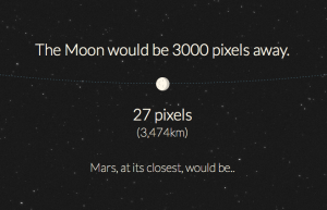 ...the Moon would be 3000 pixels away and 27 pixels wide...