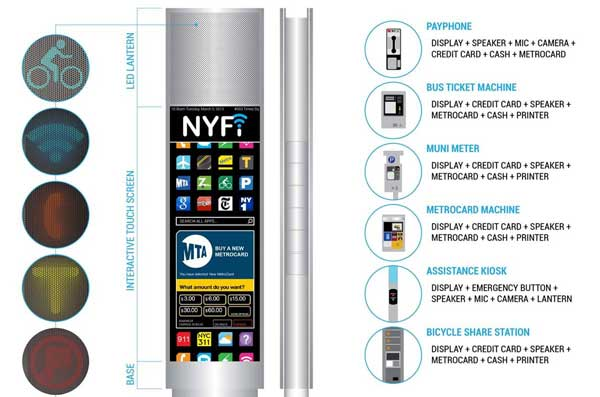 Diagram of NYFi payphone features