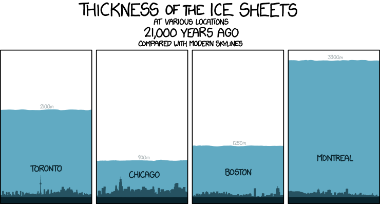 Thickness of ice sheets