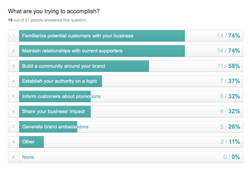Survey responses: what do you want to accomplish by using social media marketing?