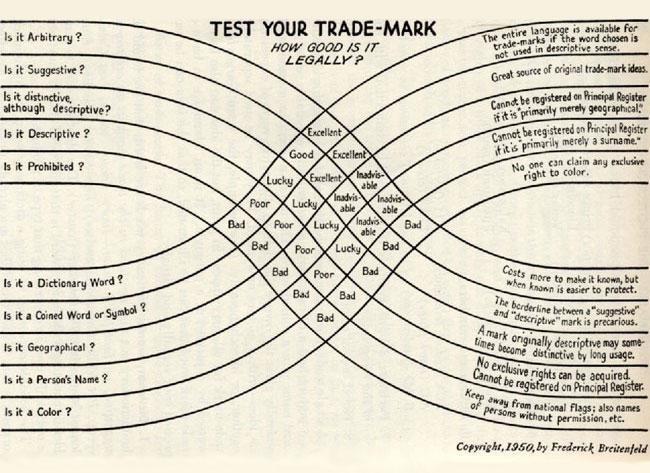 Trademark strength matrix