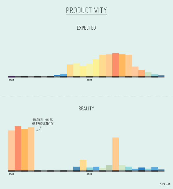 Productivity is expected to peak between 12pm and 5pm, but in fact peaks between 12am and 4am.