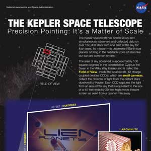 Kepler Space Telescope infographic