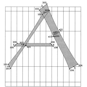 """Parametric fonts: Diagram of capital """"A"""""""